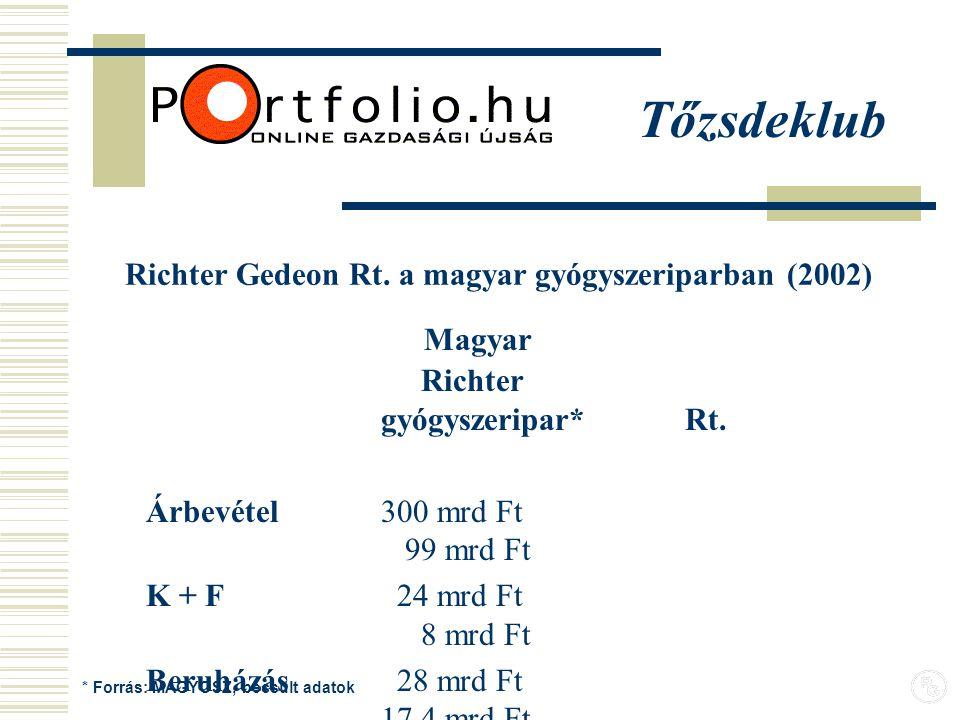 Richter Gedeon Rt. a magyar gyógyszeriparban (2002) Magyar Richter gyógyszeripar* Rt.