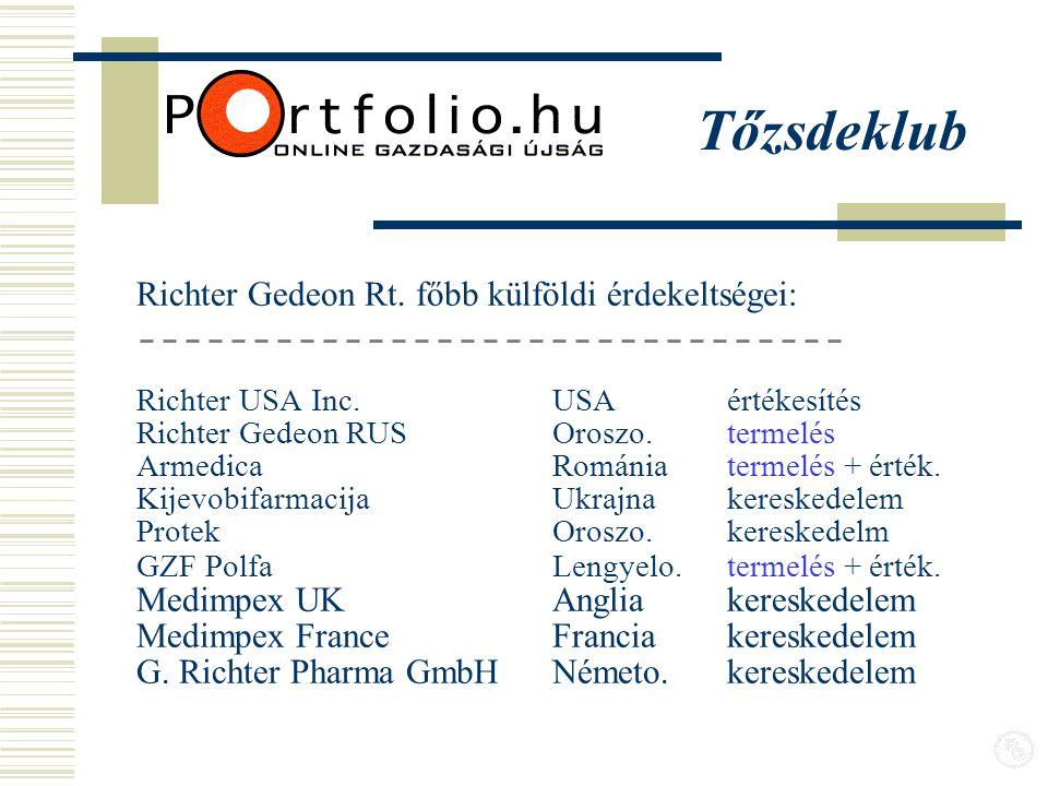Richter Gedeon Rt. főbb külföldi érdekeltségei: Richter USA Inc.