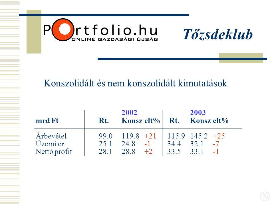 20022003 mrd FtRt. Konszelt% Rt.