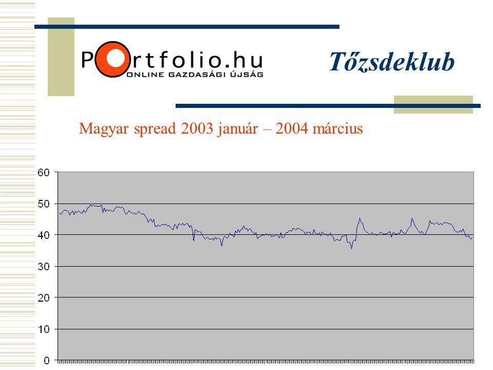Tőzsdeklub Magyar spread 2003 január – 2004 március