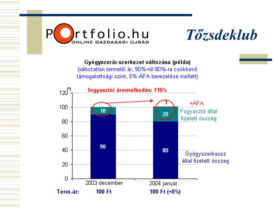 A Társaság nemzetgazdasági hozzájárulása (2003) Beruházás20,0 mrd Ft K + F ( orig.kutatás!) 9,4 mrd Ft Adók, járulékok15,3 mrd Ft A Richter Rt.