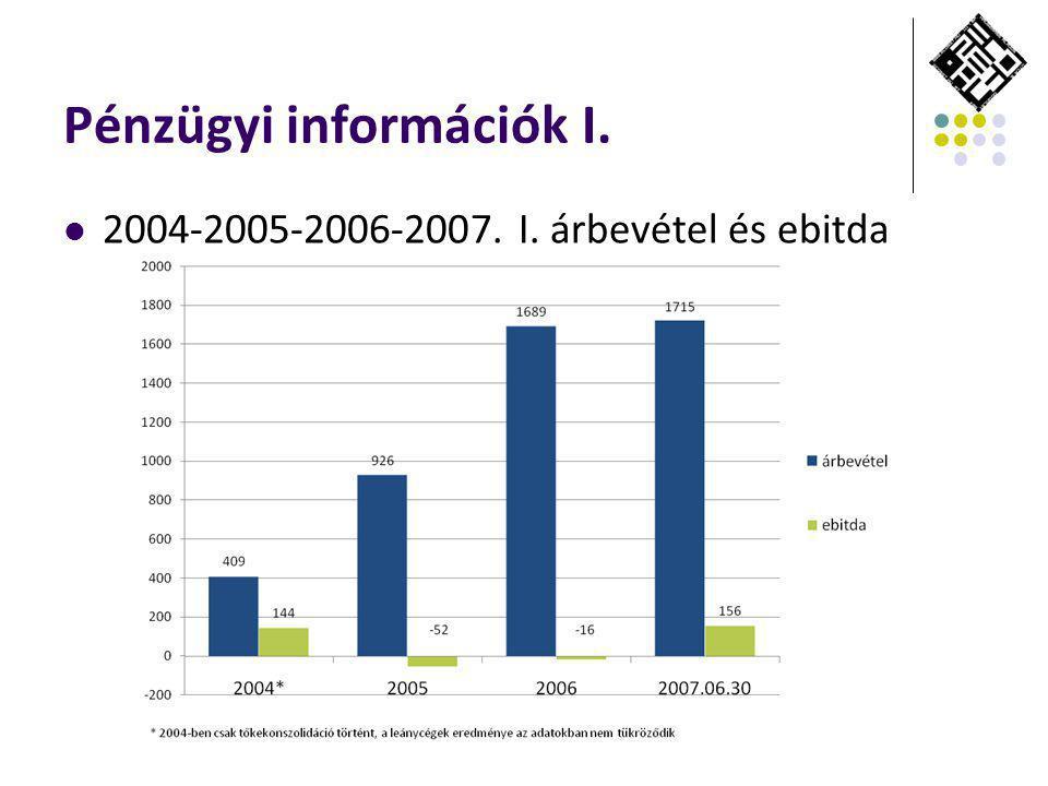 Pénzügyi információk I. 2004-2005-2006-2007. I. árbevétel és ebitda