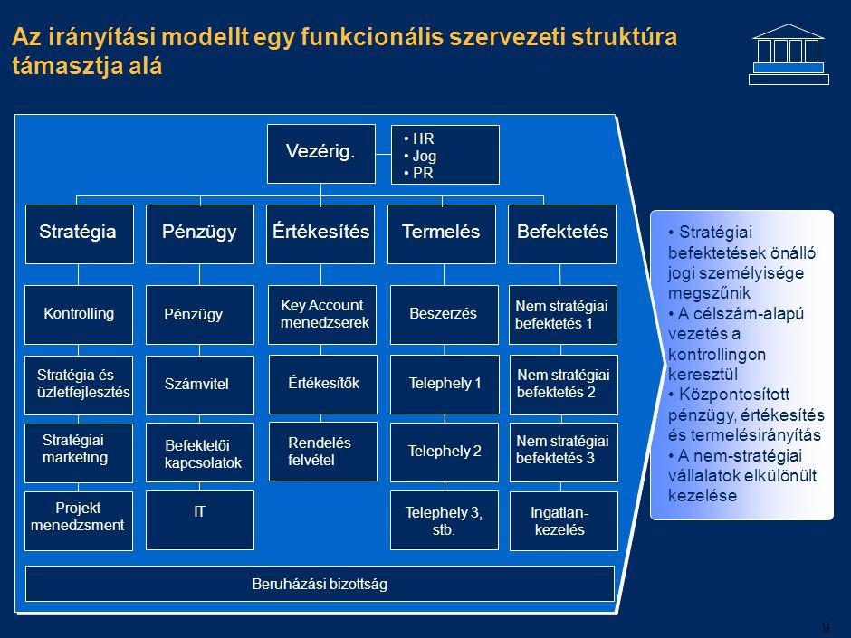 9 Az irányítási modellt egy funkcionális szervezeti struktúra támasztja alá Vezérig. Stratégia PénzügyÉrtékesítés Termelés Befektetés Pénzügy Számvite