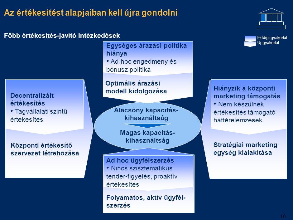 10 Főbb értékesítés-javító intézkedések Központi értékesítő szervezet létrehozása Decentralizált értékesítés Tagvállalati szintű értékesítés Egységes