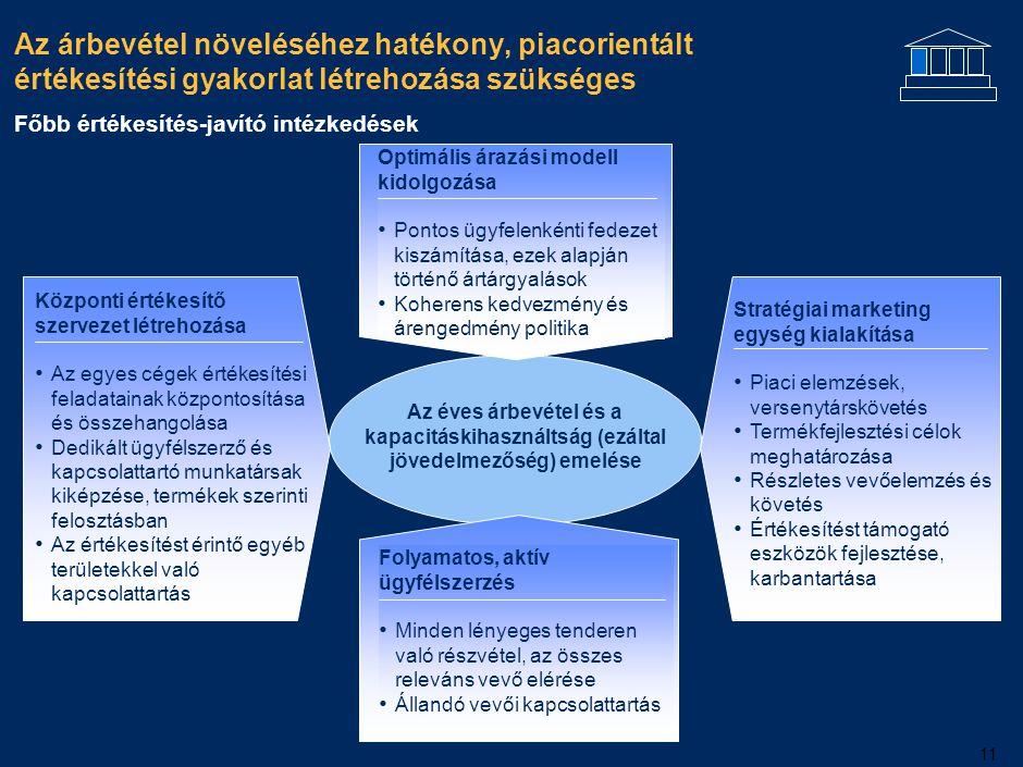 11 Az éves árbevétel és a kapacitáskihasználtság (ezáltal jövedelmezőség) emelése Optimális árazási modell kidolgozása Pontos ügyfelenkénti fedezet ki