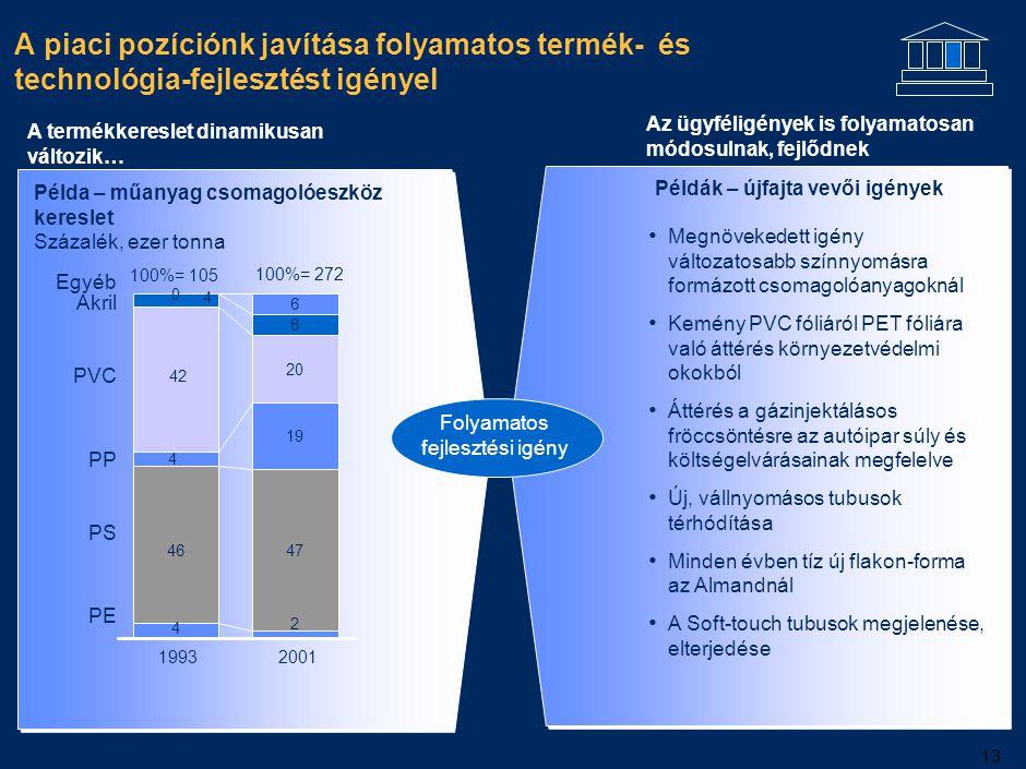 13 A piaci pozíciónk javítása folyamatos termék- és technológia-fejlesztést igényel A termékkereslet dinamikusan változik… Az ügyféligények is folyama