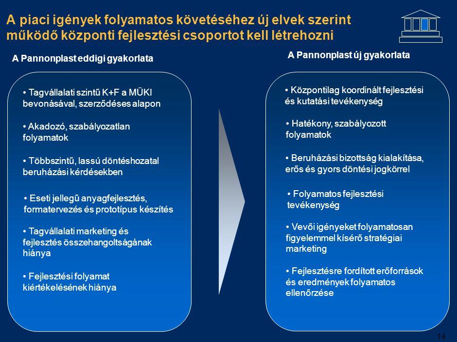 14 A piaci igények folyamatos követéséhez új elvek szerint működő központi fejlesztési csoportot kell létrehozni PVC Egyéb PP PS PE A Pannonplast eddi