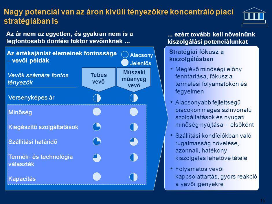 15 Nagy potenciál van az áron kívüli tényezőkre koncentráló piaci stratégiában is Versenyképes ár Minőség Kiegészítő szolgáltatások Szállítási határid