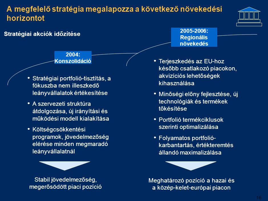 16 A megfelelő stratégia megalapozza a következő növekedési horizontot 2004: Konszolidáció 2005-2006: Regionális növekedés Stratégiai portfolió-tisztí