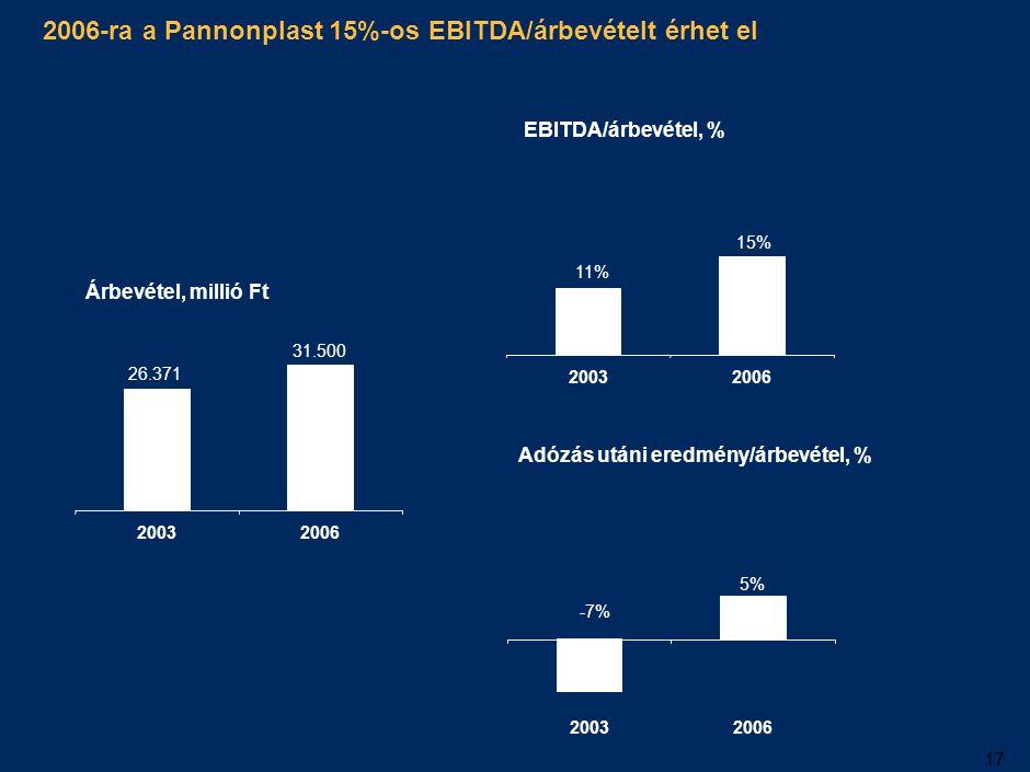 17 2006-ra a Pannonplast 15%-os EBITDA/árbevételt érhet el Árbevétel, millió Ft 26.371 31.500 20032006 Adózás utáni eredmény/árbevétel, % -7% 5% 20032