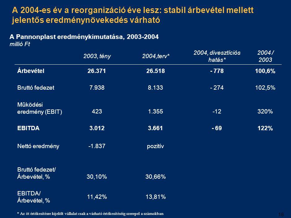 18 A 2004-es év a reorganizáció éve lesz: stabil árbevétel mellett jelentős eredménynövekedés várható 2003, tény2004,terv* 2004, divesztíciós hatás* 2