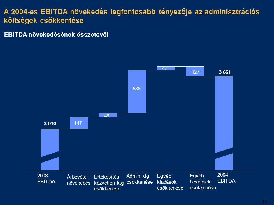 19 A 2004-es EBITDA növekedés legfontosabb tényezője az adminisztrációs költségek csökkentése 2003 EBITDA Árbevétel növekedés Értékesítés közvetlen kt