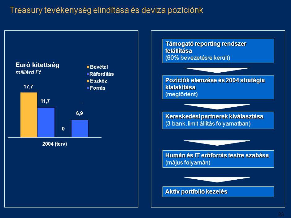 23 Treasury tevékenység elindítása és deviza pozíciónk Támogató reporting rendszer felállítása Támogató reporting rendszer felállítása (60% bevezetésr