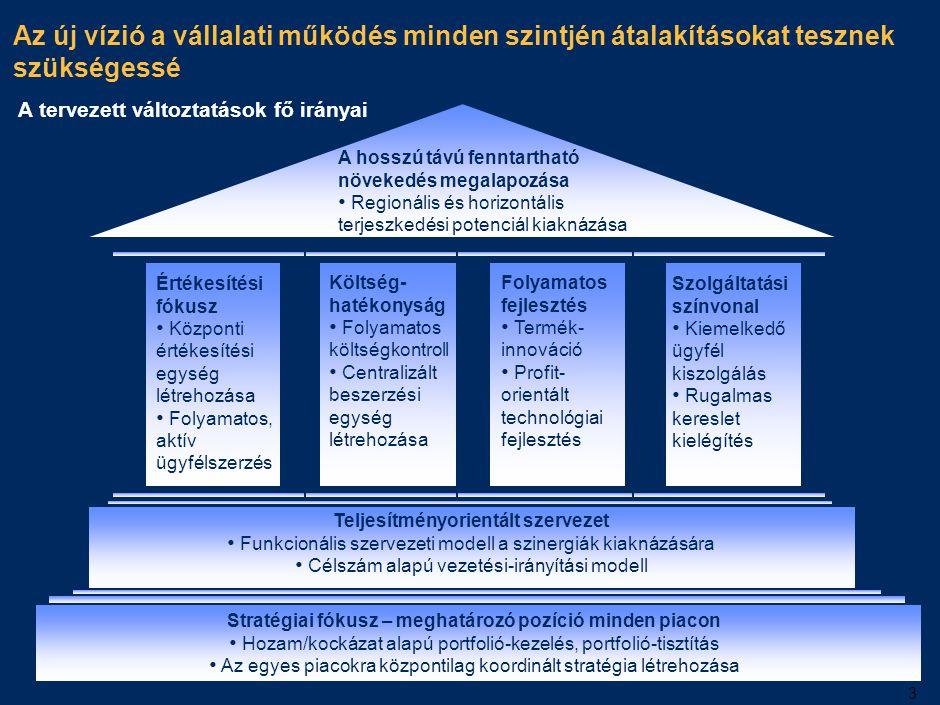 3 Az új vízió a vállalati működés minden szintjén átalakításokat tesznek szükségessé A tervezett változtatások fő irányai A hosszú távú fenntartható n