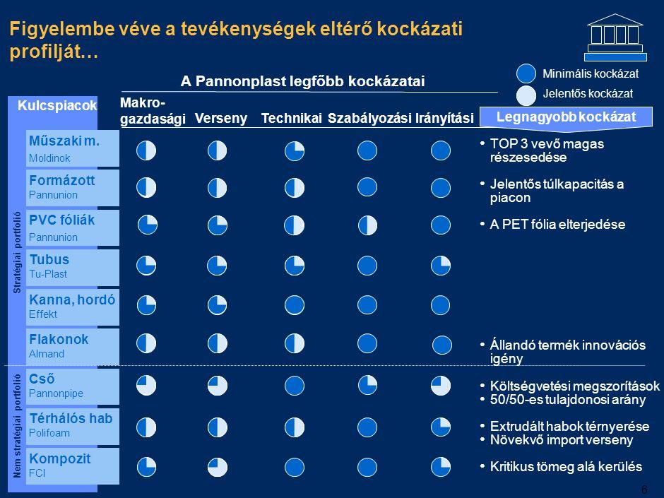 6 Figyelembe véve a tevékenységek eltérő kockázati profilját… Kulcspiacok Makro- gazdasági VersenyTechnikaiSzabályozási Irányítási Legnagyobb kockázat