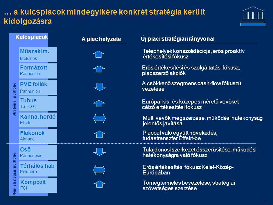 7 … a kulcspiacok mindegyikére konkrét stratégia került kidolgozásra A piac helyzete Új piaci stratégiai irányvonal Erős értékesítési és szolgáltatási