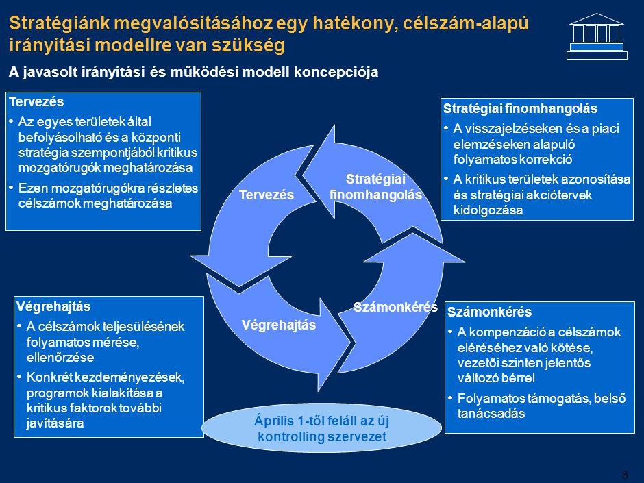 8 Stratégiánk megvalósításához egy hatékony, célszám-alapú irányítási modellre van szükség Stratégiai finomhangolás Tervezés Végrehajtás Számonkérés S