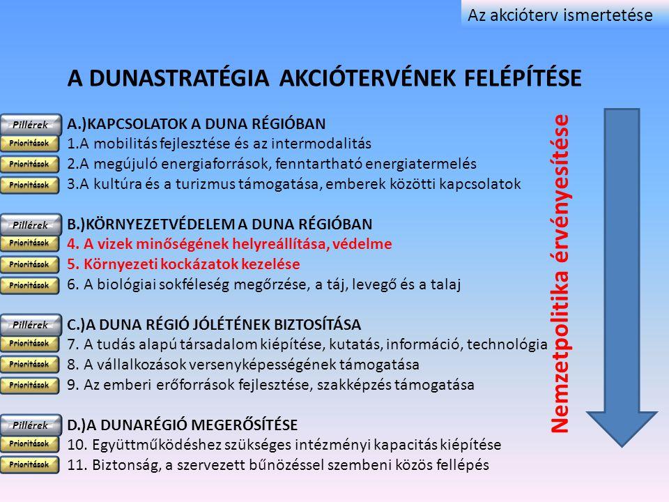 A DUNASTRATÉGIA AKCIÓTERVÉNEK FELÉPÍTÉSE A.)KAPCSOLATOK A DUNA RÉGIÓBAN 1.A mobilitás fejlesztése és az intermodalitás 2.A megújuló energiaforrások, f