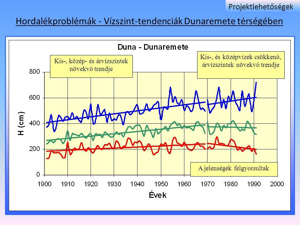 Hordalékproblémák - Vízszint-tendenciák Dunaremete térségében Kis-, közép- és árvízszintek növekvő trendje Kis-, és középvizek csökkenő, árvízszintek