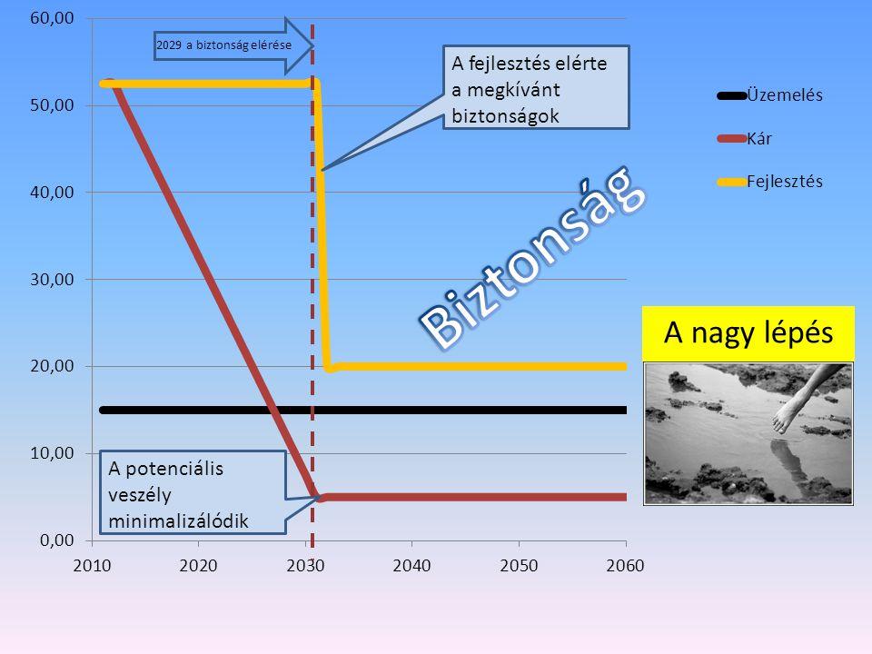 A potenciális veszély minimalizálódik A fejlesztés elérte a megkívánt biztonságok 2029 a biztonság elérése A nagy lépés
