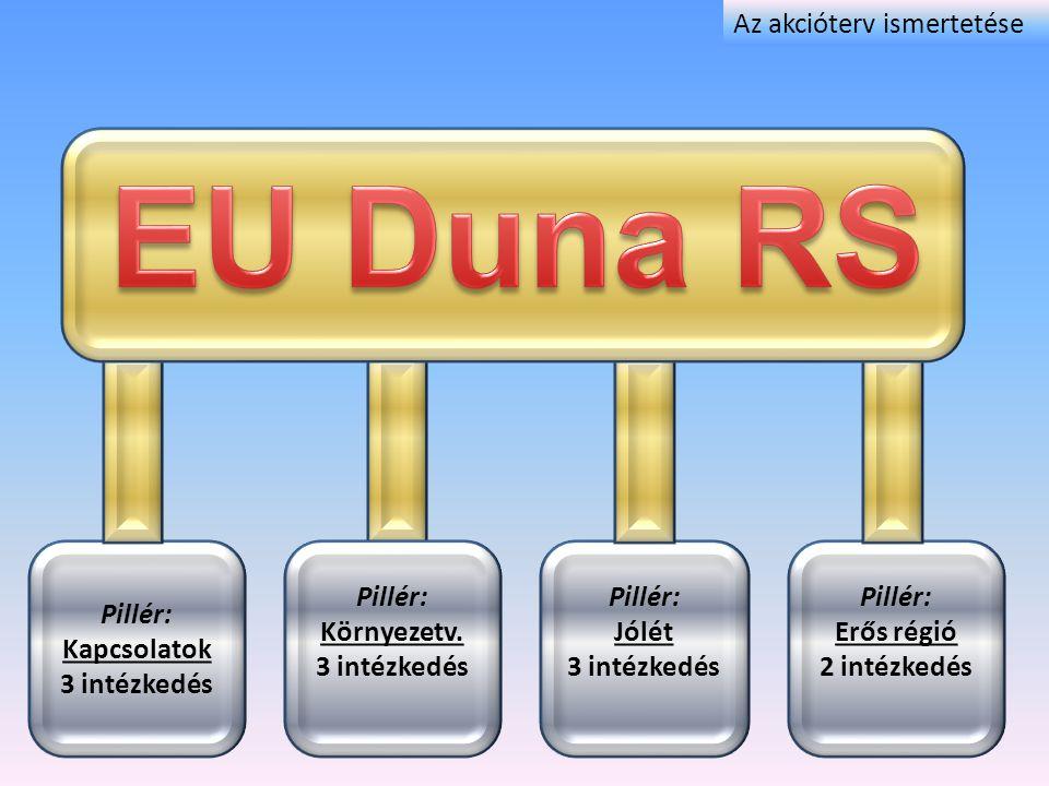 Pillérek Akciók vagy Intézkedések Prioritások Projektek A Duna makro-regionális stratégia legfontosabb területei Az Akcióterv felépítése Prioritási Területhez tartozó legfontosabb tevékenységek Határidőre megvalósítandó, pontosan meghatározott feladatok Fő célok Az akcióterv ismertetése