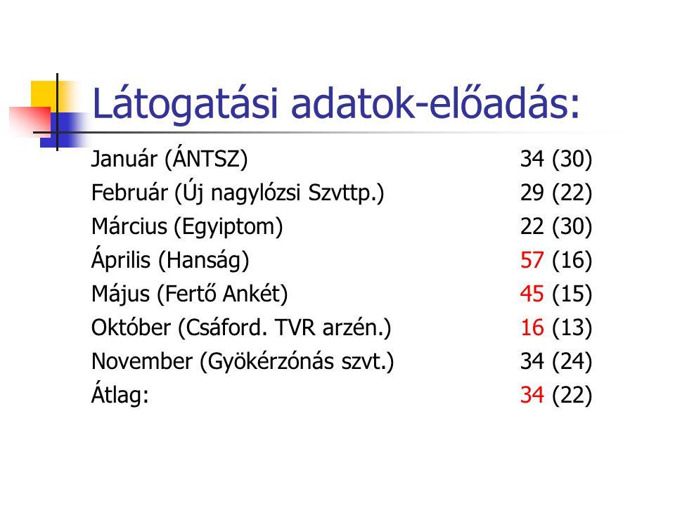 Látogatási adatok-előadás: Január (ÁNTSZ)34 (30) Február (Új nagylózsi Szvttp.) 29 (22) Március (Egyiptom)22 (30) Április (Hanság)57 (16) Május (Fertő Ankét)45 (15) Október (Csáford.