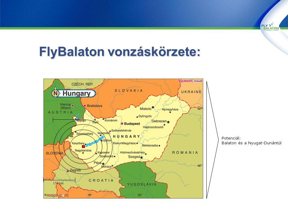 FlyBalaton vonzáskörzete: 150 km Potenciál: Balaton és a Nyugat-Dunántúl