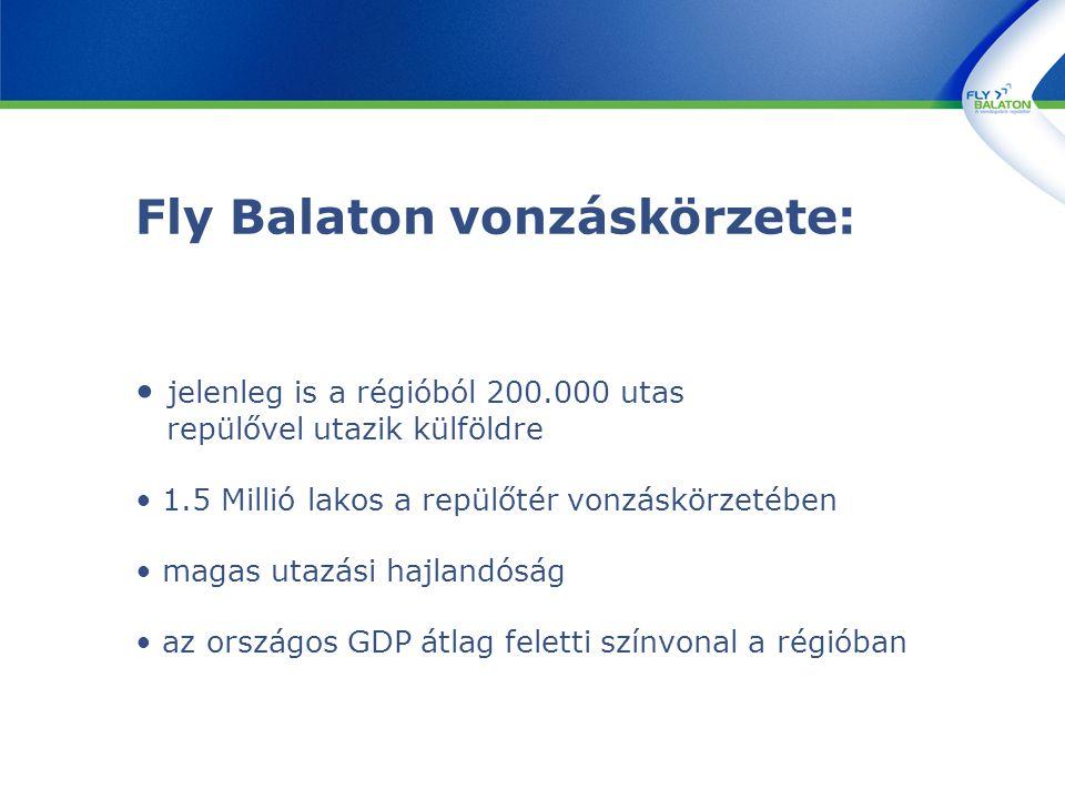 Fly Balaton vonzáskörzete: jelenleg is a régióból 200.000 utas repülővel utazik külföldre 1.5 Millió lakos a repülőtér vonzáskörzetében magas utazási hajlandóság az országos GDP átlag feletti színvonal a régióban