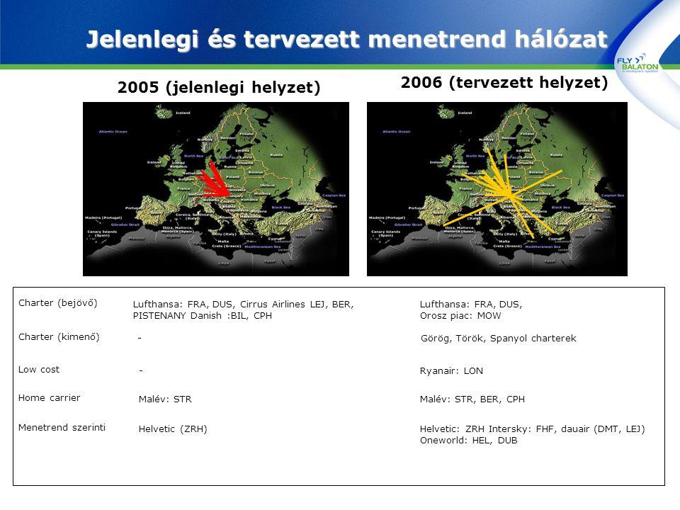 Jelenlegi és tervezett menetrend hálózat 2005 (jelenlegi helyzet) 2006 (tervezett helyzet) Charter (bejövő) Charter (kimenő) Low cost Home carrier Men