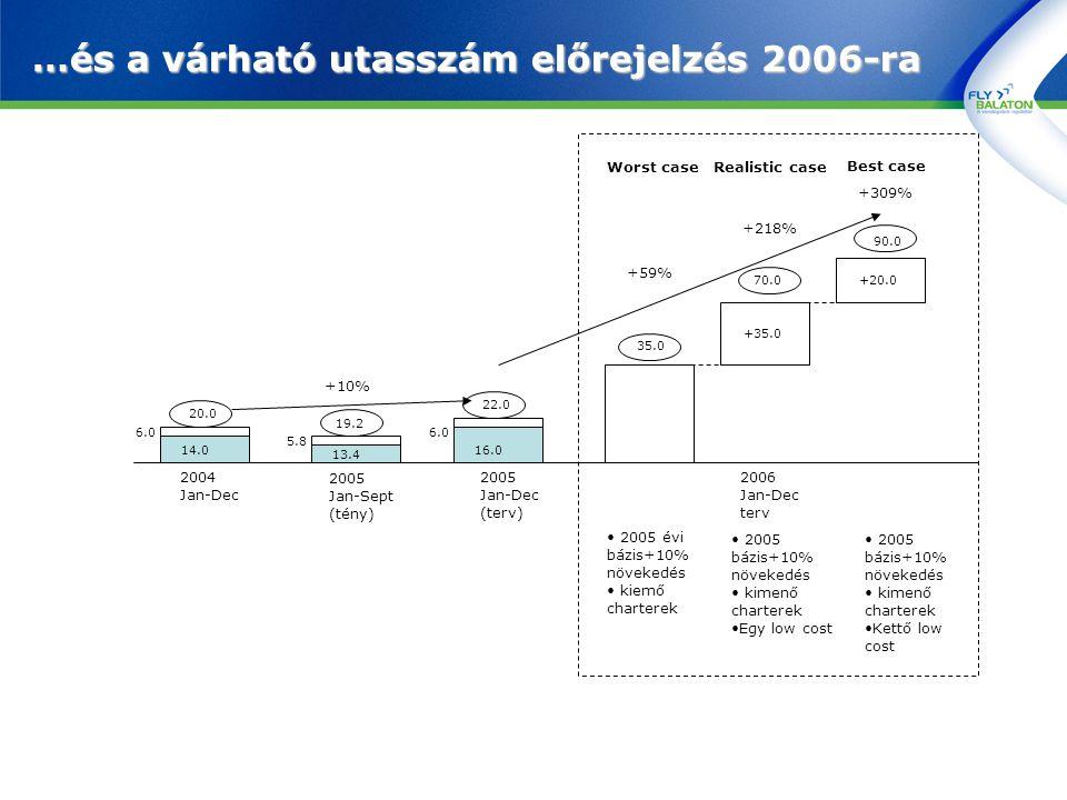 …és a várható utasszám előrejelzés 2006-ra 2004 Jan-Dec 2005 Jan-Dec (terv) 2006 Jan-Dec terv 2005 Jan-Sept (tény) 6.0 14.0 5.8 13.4 6.0 16.0 22.0 19.2 20.0 Worst caseRealistic case Best case 35.0 70.0 90.0 +35.0 +20.0 +59% +10% 2005 évi bázis+10% növekedés kiemő charterek 2005 bázis+10% növekedés kimenő charterek Egy low cost +218% +309% 2005 bázis+10% növekedés kimenő charterek Kettő low cost