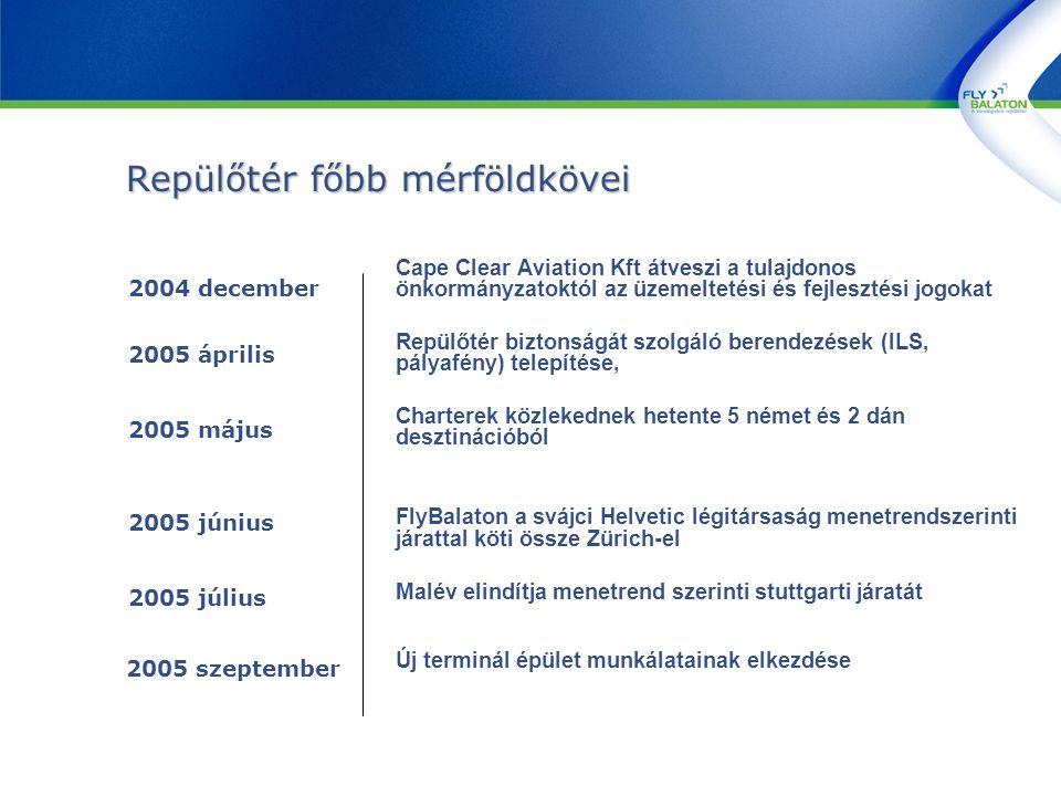Repülőtér főbb mérföldkövei Cape Clear Aviation Kft átveszi a tulajdonos önkormányzatoktól az üzemeltetési és fejlesztési jogokat Repülőtér biztonságát szolgáló berendezések (ILS, pályafény) telepítése, Charterek közlekednek hetente 5 német és 2 dán desztinációból FlyBalaton a svájci Helvetic légitársaság menetrendszerinti járattal köti össze Zürich-el Malév elindítja menetrend szerinti stuttgarti járatát Új terminál épület munkálatainak elkezdése 2004 december 2005 június 2005 július 2005 május 2005 április 2005 szeptember