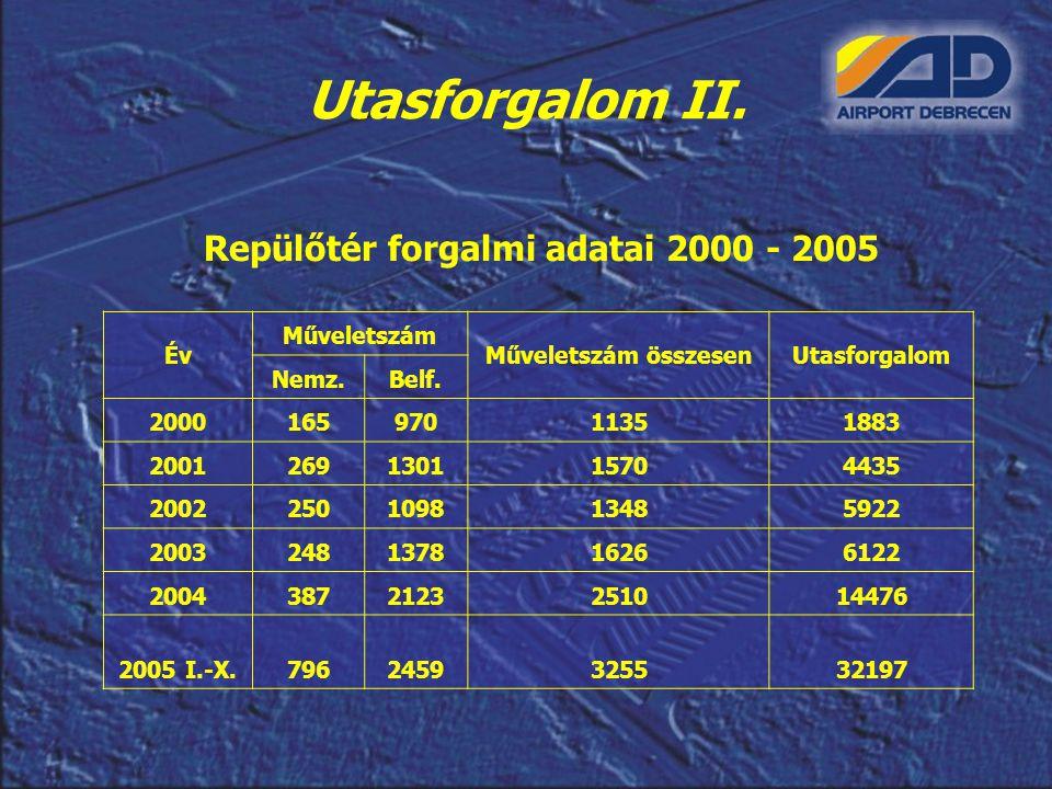 Utasforgalom II. Repülőtér forgalmi adatai 2000 - 2005 Év Műveletszám Műveletszám összesenUtasforgalom Nemz.Belf. 200016597011351883 20012691301157044