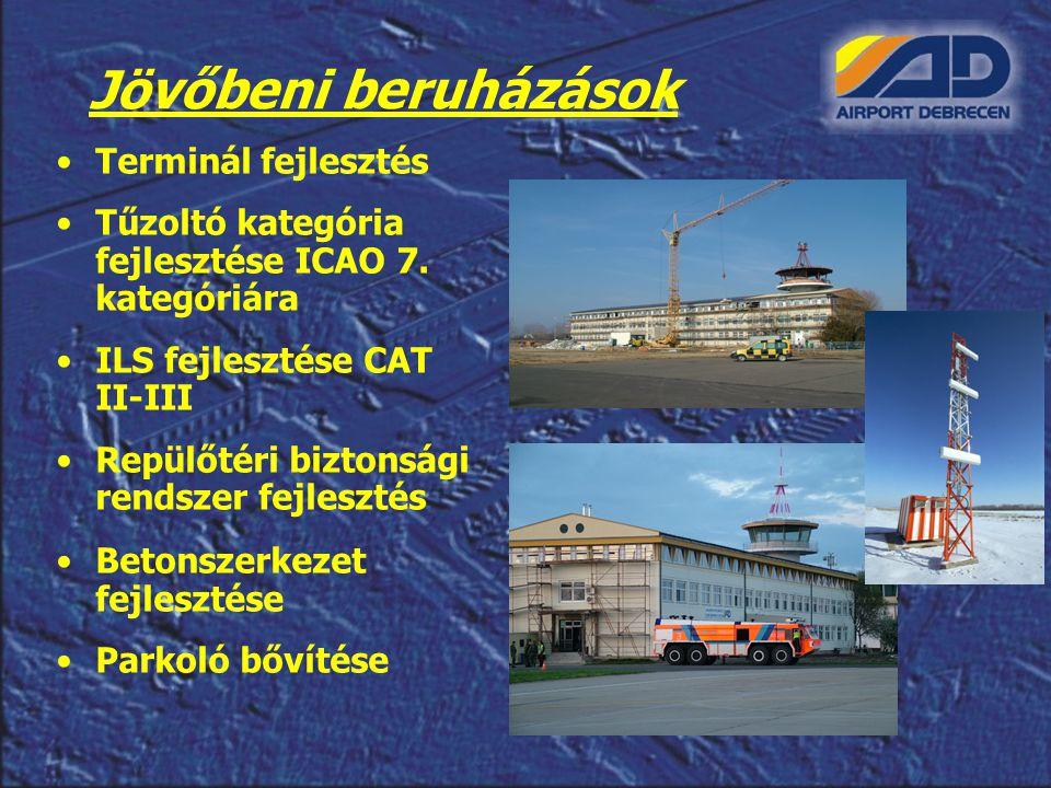 Jövőbeni beruházások Terminál fejlesztés Tűzoltó kategória fejlesztése ICAO 7. kategóriára ILS fejlesztése CAT II-III Repülőtéri biztonsági rendszer f