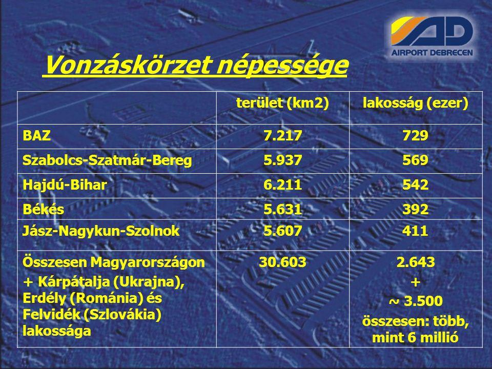 Vonzáskörzet népessége terület (km2)lakosság (ezer) BAZ7.217729 Szabolcs-Szatmár-Bereg5.937569 Hajdú-Bihar6.211542 Békés5.631392 Jász-Nagykun-Szolnok5