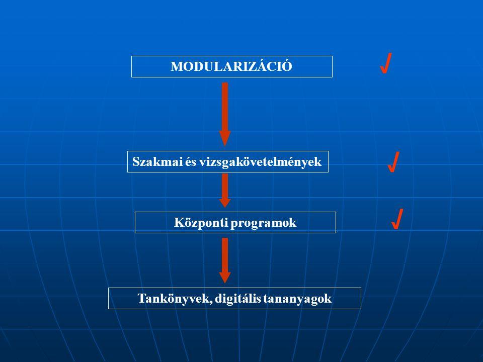 MODULARIZÁCIÓ Szakmai és vizsgakövetelmények Központi programok Tankönyvek, digitális tananyagok √ √ √