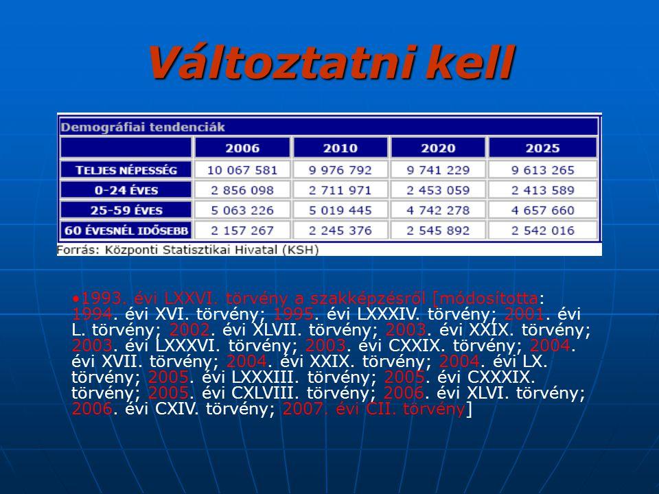 Változtatni kell 1993. évi LXXVI. törvény a szakképzésről [módosította: 1994. évi XVI. törvény; 1995. évi LXXXIV. törvény; 2001. évi L. törvény; 2002.