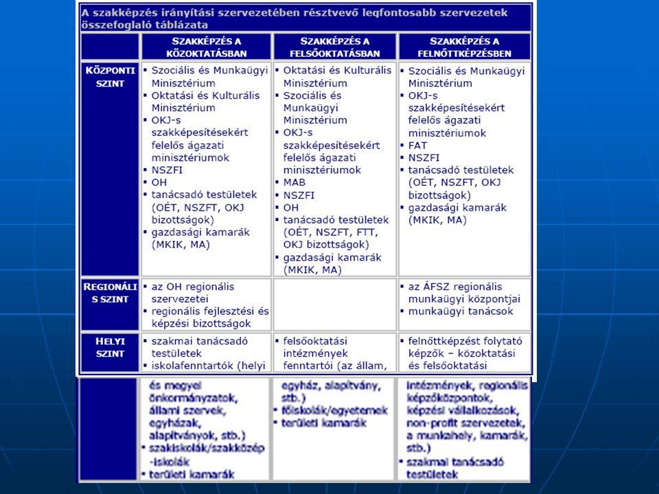 KOMPETENCIA- PROFIL Feladatprofil 1.feladat 2. feladat 3.