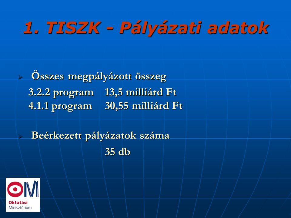 1. TISZK - Pályázati adatok  Összes megpályázott összeg 3.2.2 program13,5 milliárd Ft 4.1.1 program30,55 milliárd Ft  Beérkezett pályázatok száma 35