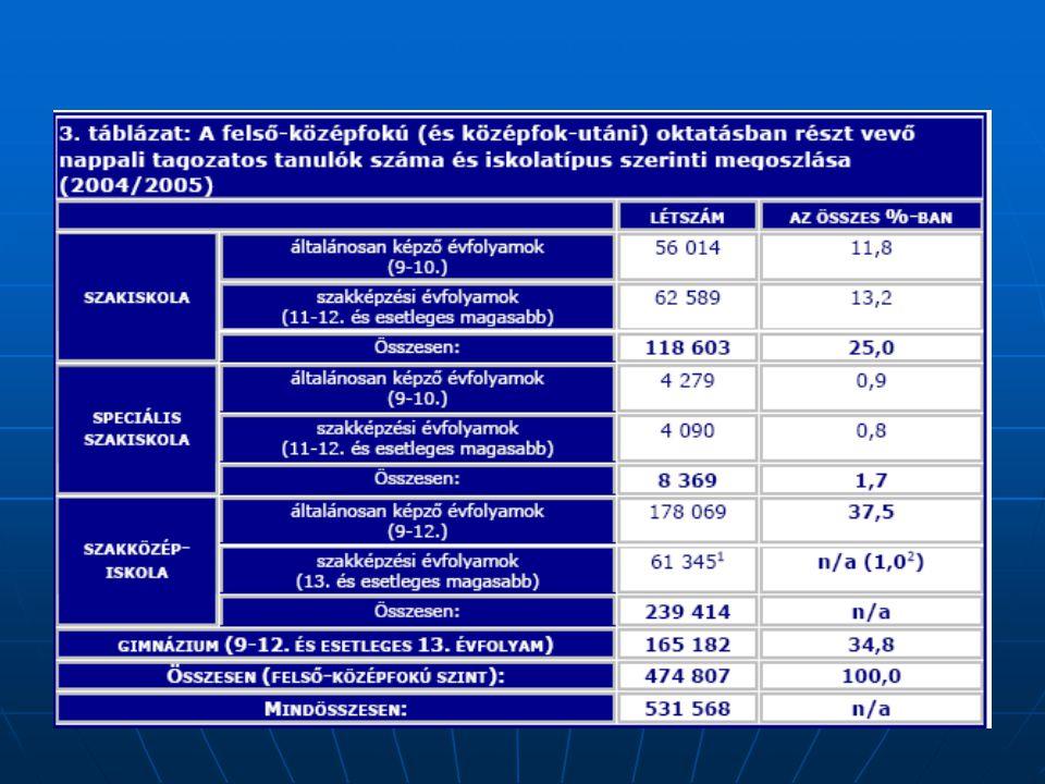 foglalkozás/munkakörelemzés (480 szakképesítés) foglalkozás/munkakörelemzés (480 szakképesítés) validálás (9395 szakértő bevonásával) validálás (9395 szakértő bevonásával) feladatelemzés és kompetenciaprofil-készítés (480 szakképesítés) feladatelemzés és kompetenciaprofil-készítés (480 szakképesítés) összehasonlítások összehasonlítások kompetenciaprofilok egymássalkompetenciaprofilok egymással foglalkozási csoportok jellemzői egymássalfoglalkozási csoportok jellemzői egymással kompetenciaprofilok szakmai követelményekkelkompetenciaprofilok szakmai követelményekkel javaslat az új szerkezetű OKJ-re javaslat az új szerkezetű OKJ-re SZVK-k, központi programok kidolgozása és kiadása SZVK-k, központi programok kidolgozása és kiadása bevezetés: 21/2007.