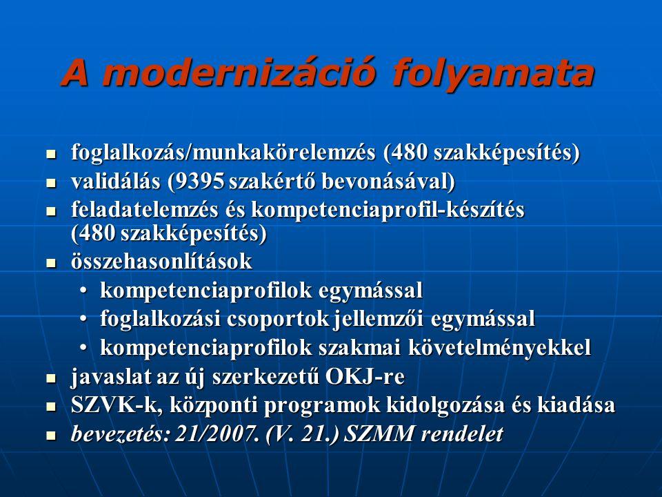 foglalkozás/munkakörelemzés (480 szakképesítés) foglalkozás/munkakörelemzés (480 szakképesítés) validálás (9395 szakértő bevonásával) validálás (9395