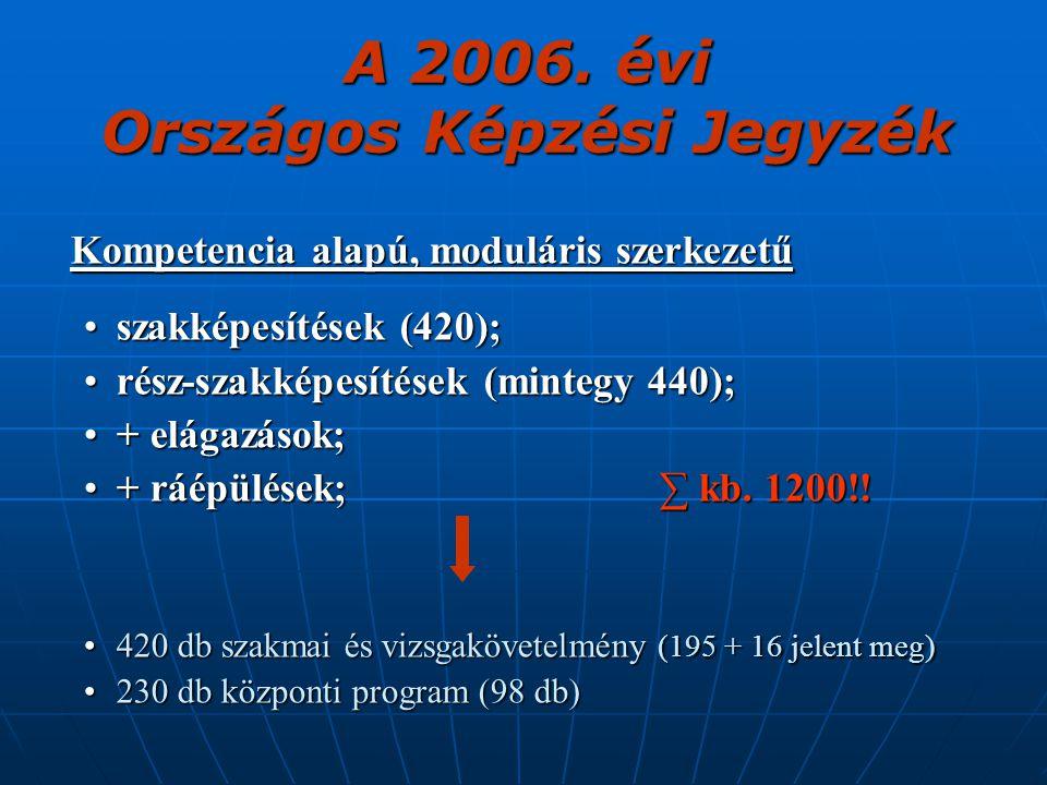 A 2006. évi Országos Képzési Jegyzék Kompetencia alapú, moduláris szerkezetű szakképesítések (420);szakképesítések (420); rész-szakképesítések (minteg
