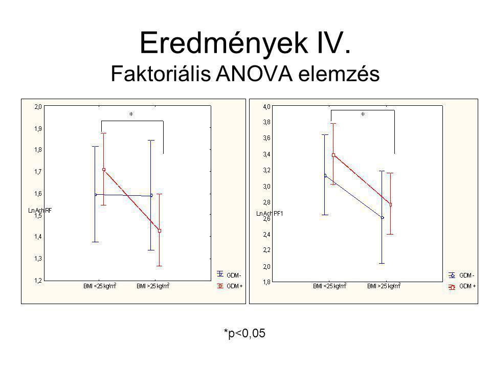 Eredmények IV. Faktoriális ANOVA elemzés *p<0,05