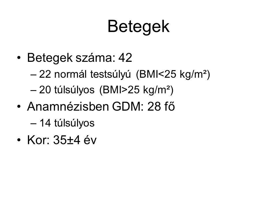 Betegek Betegek száma: 42 –22 normál testsúlyú (BMI<25 kg/m²) –20 túlsúlyos (BMI>25 kg/m²) Anamnézisben GDM: 28 fő –14 túlsúlyos Kor: 35±4 év