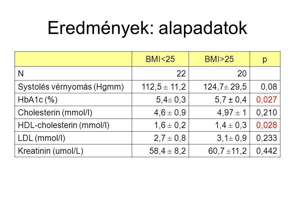 Eredmények: alapadatok BMI<25BMI>25p N2220 Systolés vérnyomás (Hgmm)112,5 ± 11,2124,7± 29,50,08 HbA1c (%)5,4± 0,35,7 ± 0,40,027 Cholesterin (mmol/l)4,6 ± 0,94,97 ± 10,210 HDL-cholesterin (mmol/l)1,6 ± 0,21,4 ± 0,30,028 LDL (mmol/l)2,7 ± 0,83,1± 0,90,233 Kreatinin (umol/L)58,4 ± 8,260,7 ±11,20,442