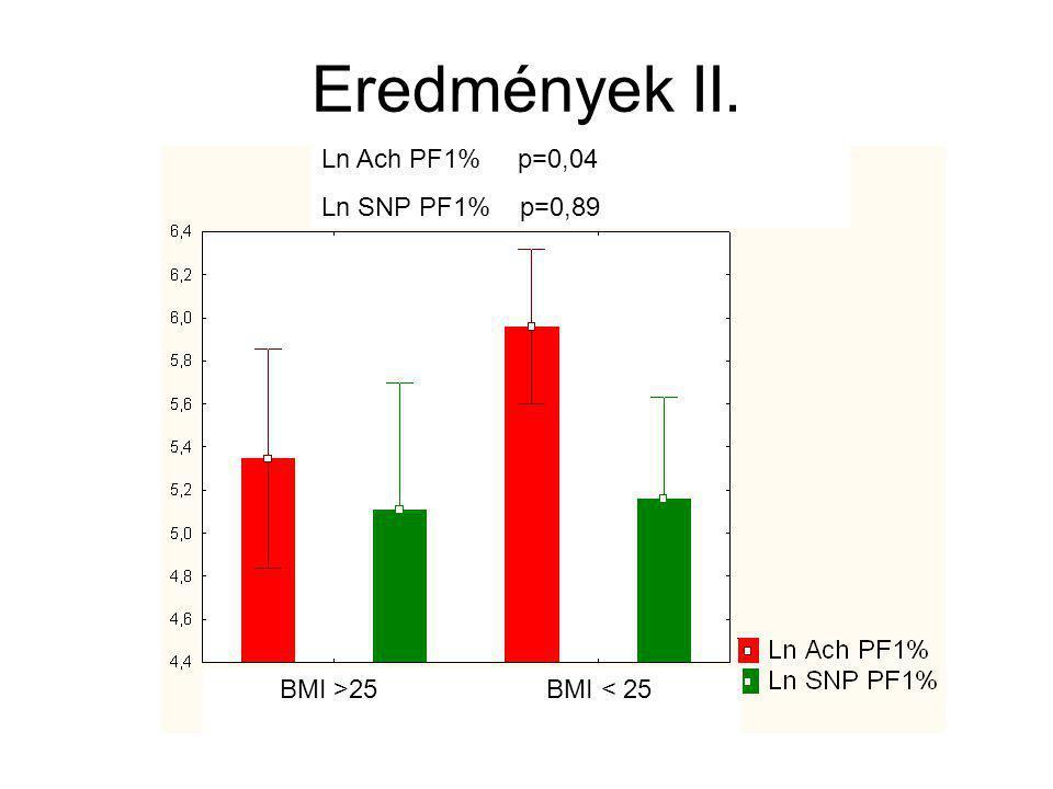 Eredmények II. * *p<0,05 Ln Ach PF1% p=0,04 Ln SNP PF1% p=0,89 BMI >25 BMI < 25
