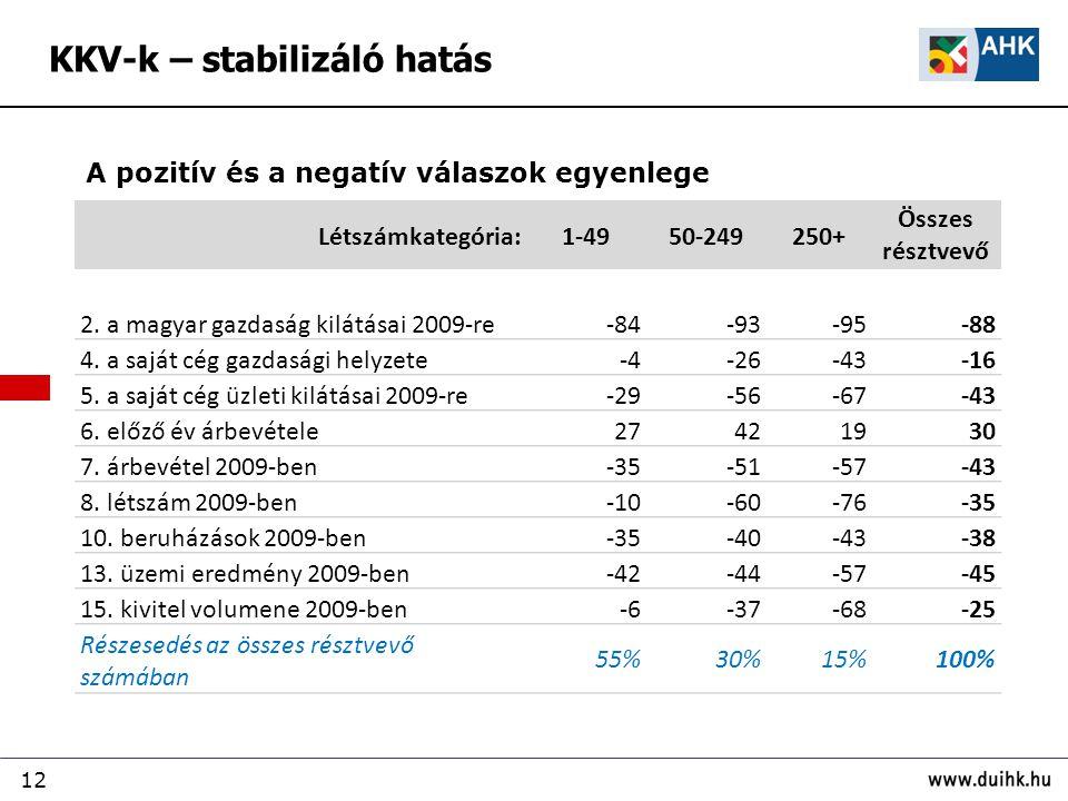 12 KKV-k – stabilizáló hatás Létszámkategória:1-4950-249250+ Összes résztvevő 2.
