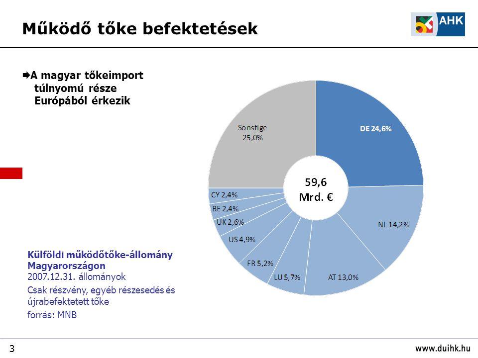 3 Külföldi működőtőke-állomány Magyarországon 2007.12.31.