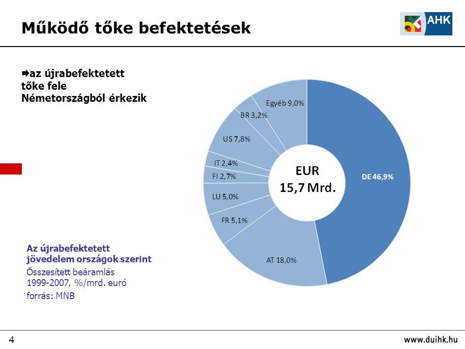 4  az újrabefektetett tőke fele Németországból érkezik Az újrabefektetett jövedelem országok szerint Összesített beáramlás 1999-2007, %/mrd.