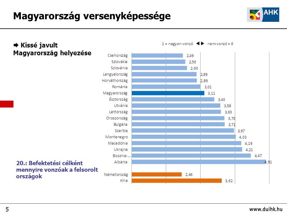 5  Kissé javult Magyarország helyezése Magyarország versenyképessége 20.: Befektetési célként mennyire vonzóak a felsorolt országok