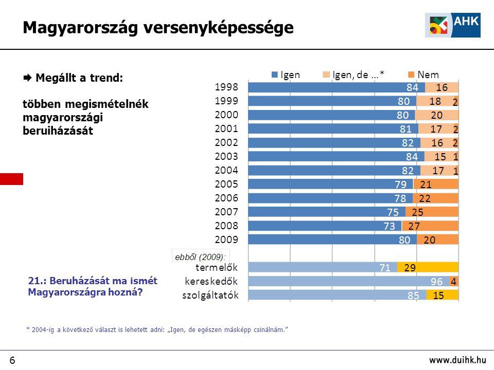 """6  Megállt a trend: többen megismételnék magyarországi beruiházását * 2004-ig a következő választ is lehetett adni: """"Igen, de egészen másképp csinálnám. Magyarország versenyképessége 21.: Beruházását ma ismét Magyarországra hozná"""